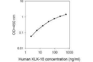 Image no. 1 for Kallikrein 10 (KLK10) ELISA Kit (ABIN2703281)