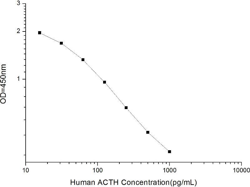 Adrenocorticotropic hormone (ACTH) ELISA Kit (2)