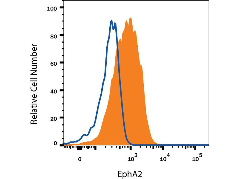 Flow Cytometry (FACS) image for anti-EPH Receptor A2 antibody (EPHA2) (AA 25-534) (ABIN4899912)