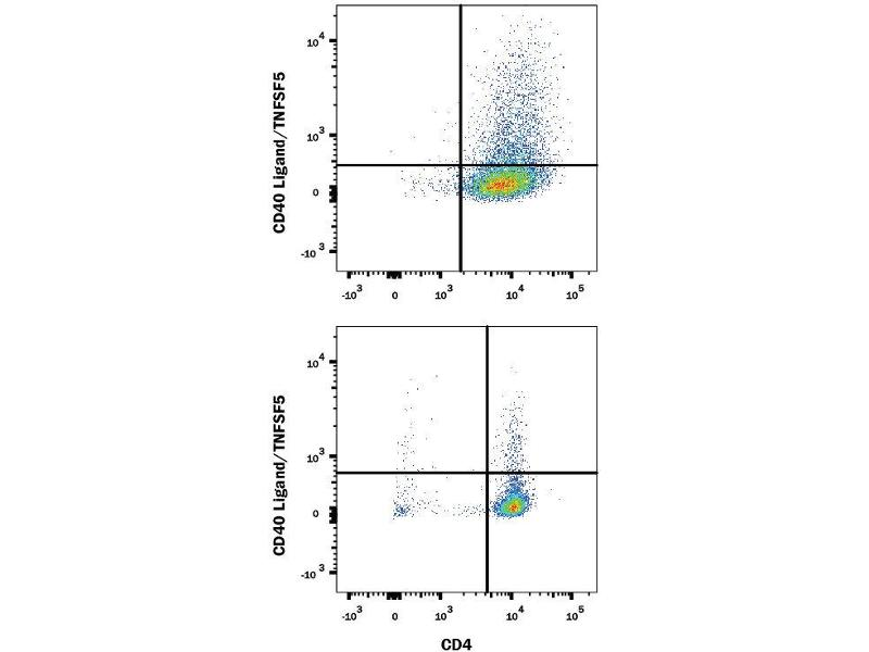 Flow Cytometry (FACS) image for anti-CD40 Ligand (CD40LG) (AA 61-260) antibody (ABIN4900437)