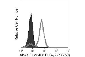 Flow Cytometry (FACS) image for anti-Phospholipase C gamma 2 (PLCG2) (pTyr759) antibody (Alexa Fluor 488) (ABIN1177151)