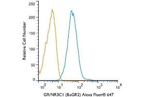 Flow Cytometry (FACS) image for anti-Nuclear Receptor Subfamily 3, Group C, Member 1 (Glucocorticoid Receptor) (NR3C1) antibody (ABIN268501)