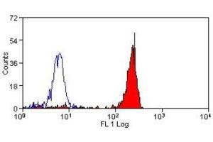 Flow Cytometry (FACS) image for anti-CD14 Molecule (CD14) antibody (ABIN254166)