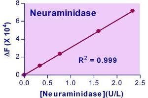 Image no. 1 for Neuraminidase Assay Kit (ABIN1000322)