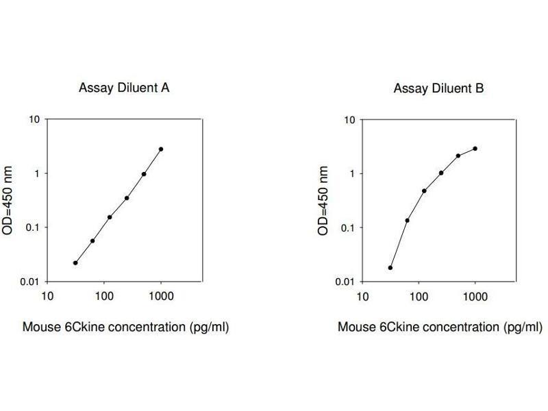 Chemokine (C-C Motif) Ligand 21 (CCL21) ELISA Kit