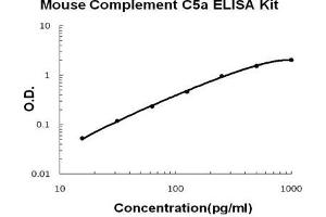Image no. 1 for Complement Component 5a (C5a) ELISA Kit (ABIN1672884)