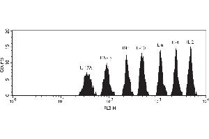 Flow Cytometry (FACS) image for Th1/Th2/Th17 Kit (ABIN1379836)