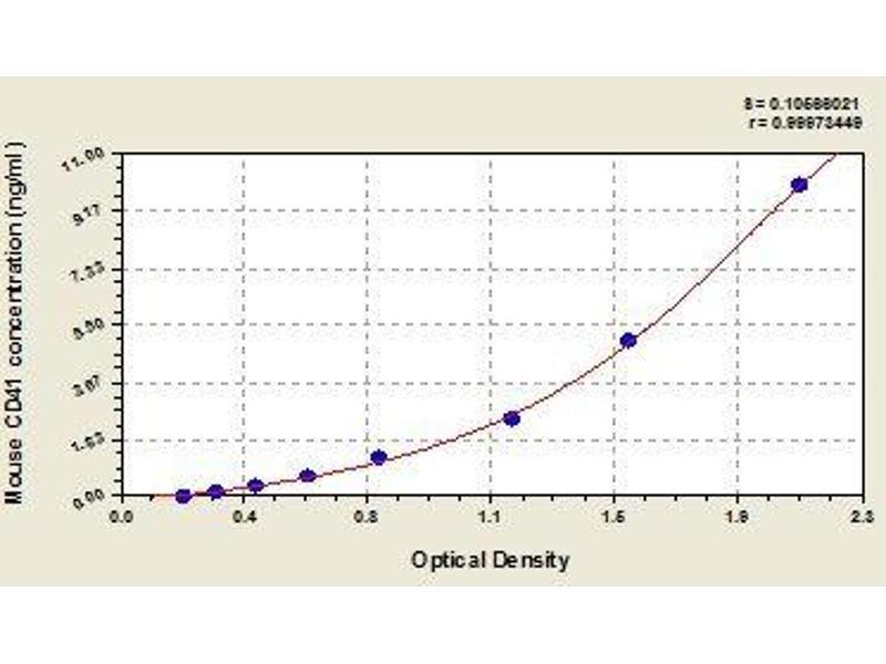 Integrin Alpha2b (CD41) ELISA Kit