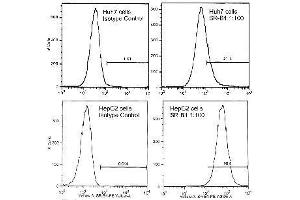 Flow Cytometry (FACS) image for anti-SCARB1 antibody (Scavenger Receptor Class B, Member 1) (C-Term) (ABIN152882)