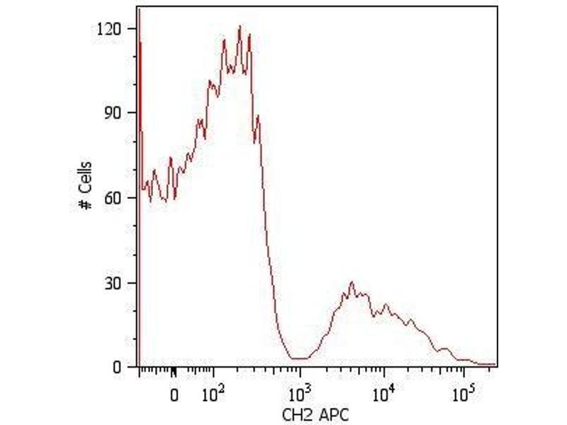 Mouse anti-Human IgM (Fc Region) antibody | ABIN94402