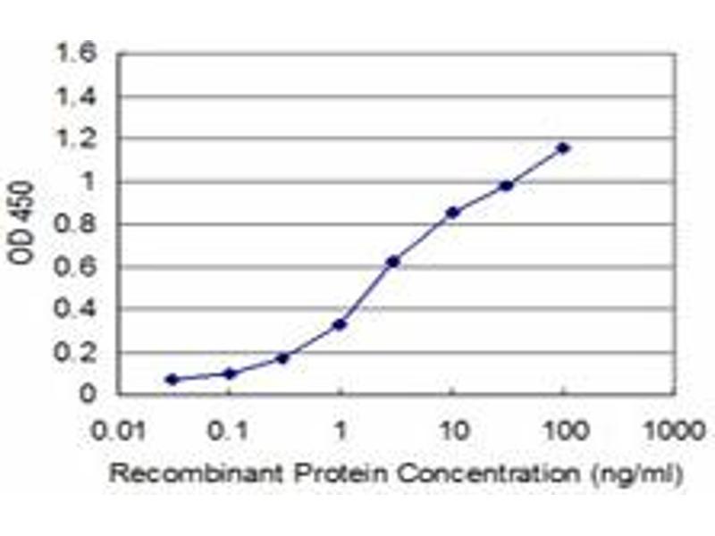 ELISA image for anti-Pyruvate Dehydrogenase Kinase, Isozyme 2 (PDK2) (AA 187-276), (partial) antibody (ABIN562160)