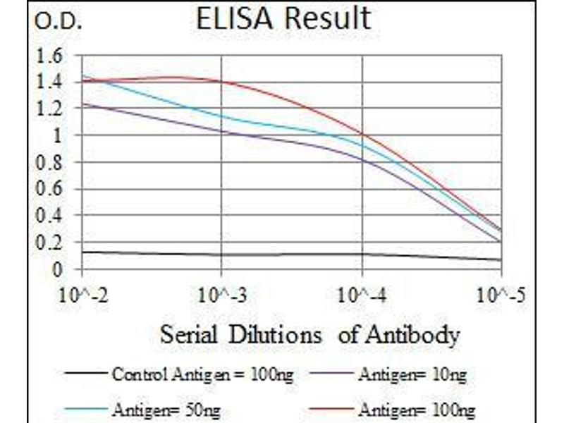 ELISA image for anti-CD59 antibody (CD59) (AA 31-111) (ABIN1098134)
