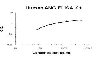Image no. 1 for Angiogenin, Ribonuclease, RNase A Family, 5 (ANG) ELISA Kit (ABIN6720265)