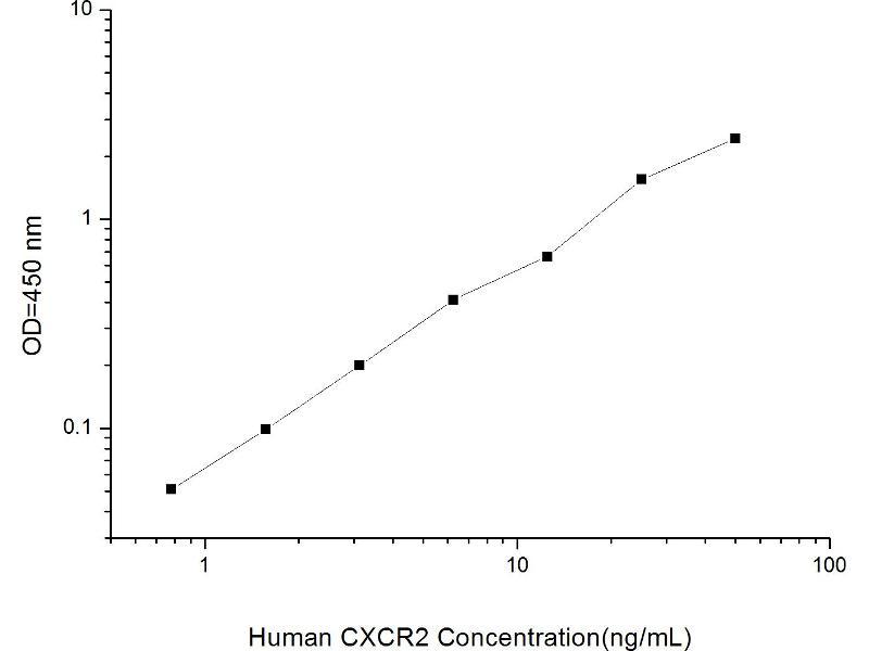 Chemokine (C-X-C Motif) Receptor 2 (CXCR2) ELISA Kit