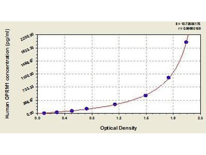 Opioid Receptor, mu 1 (OPRM1) ELISA Kit