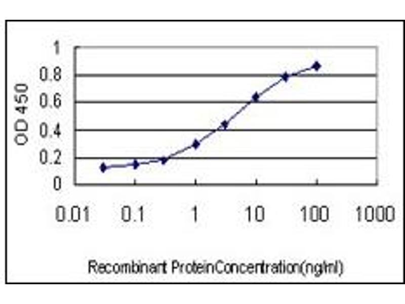 ELISA image for anti-Splicing Factor 1 (SF1) (AA 1-111) antibody (ABIN614676)