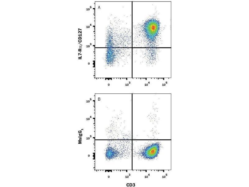 Flow Cytometry (FACS) image for anti-Interleukin 7 Receptor (IL7R) (Extracellular Domain) antibody (ABIN4900541)