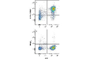 Flow Cytometry (FACS) image for anti-Interleukin 7 Receptor (IL7R) (Extracellular Domain) antibody (ABIN4900541)