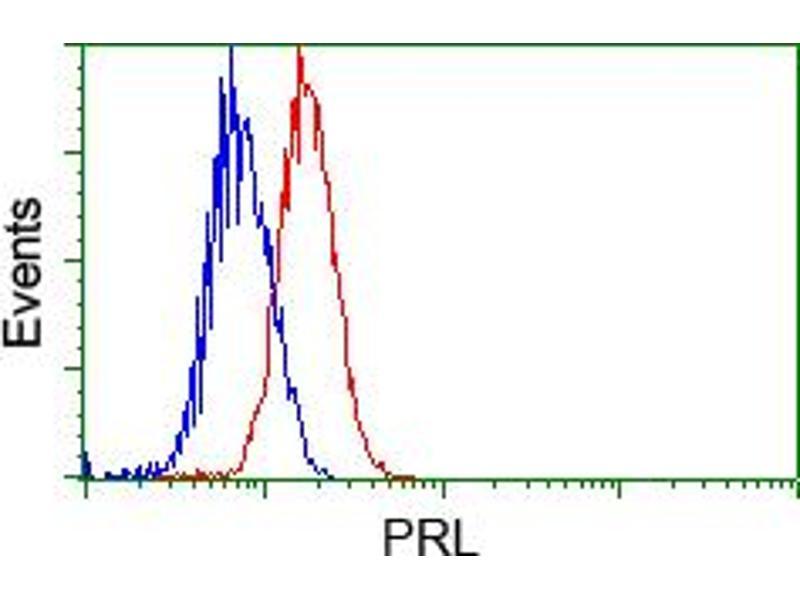 Flow Cytometry (FACS) image for anti-Prolactin (PRL) antibody (ABIN2453519)