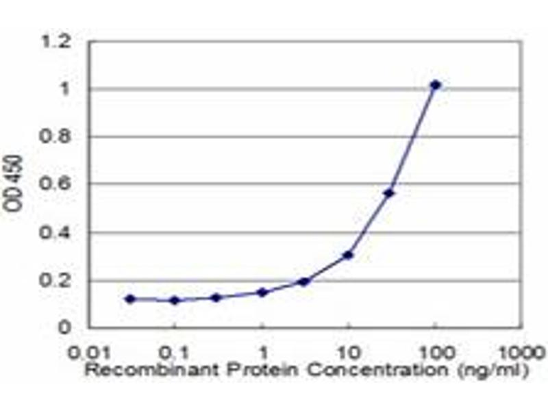 ELISA image for anti-Kallikrein 10 antibody (KLK10) (AA 167-276) (ABIN519343)