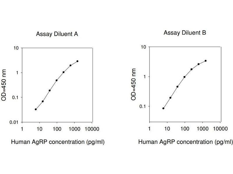 Agouti Related Protein Homolog (Mouse) (AGRP) ELISA Kit