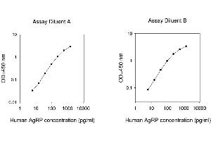 Image no. 1 for Agouti Related Protein Homolog (Mouse) (AGRP) ELISA Kit (ABIN625264)