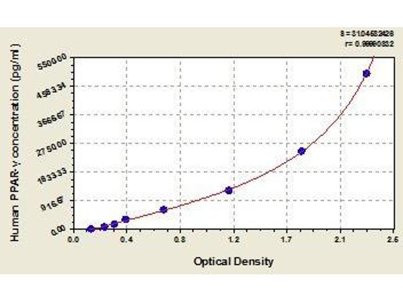 Peroxisome Proliferator-Activated Receptor gamma (PPARG) ELISA Kit