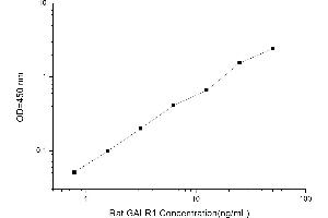 Image no. 1 for Galanin Receptor 1 (GALR1) ELISA Kit (ABIN1115008)