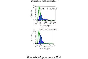 Flow Cytometry (FACS) image for anti-Interleukin 17A (IL17A) antibody (ABIN786714)
