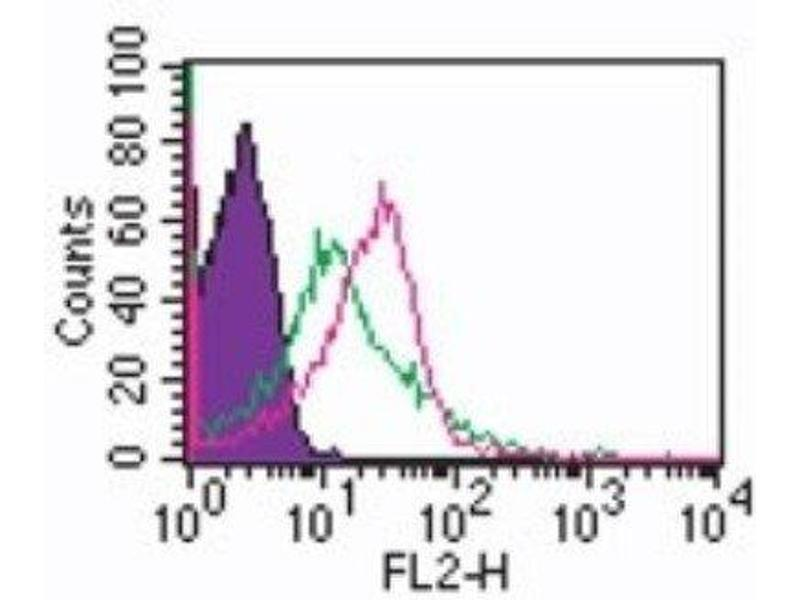 Flow Cytometry (FACS) image for anti-Toll-Like Receptor 1 (TLR1) antibody (ABIN252519)