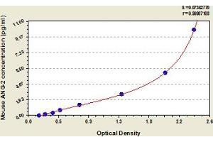 Image no. 1 for Angiopoietin 2 (ANGPT2) ELISA Kit (ABIN6973583)