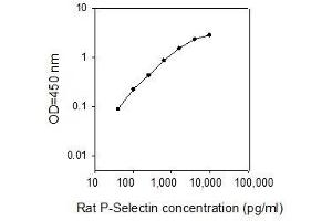 Image no. 1 for Selectin P (Granule Membrane Protein 140kDa, Antigen CD62) (SELP) ELISA Kit (ABIN2748470)