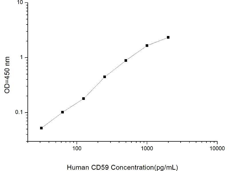 CD59 (CD59) ELISA Kit (2)