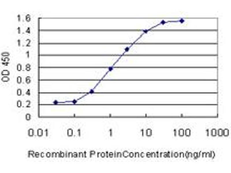 ELISA image for anti-USF1 antibody (Upstream Transcription Factor 1) (AA 1-110) (ABIN563357)
