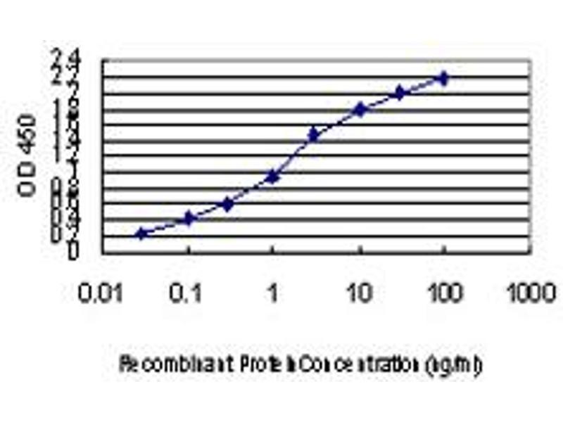 ELISA image for anti-Apoptosis-Associated tyrosine Kinase (AATK) (AA 161-260), (partial) antibody (ABIN564158)