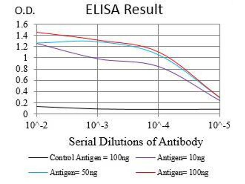 ELISA image for anti-Epidermal Growth Factor Receptor (EGFR) (AA 693-893) antibody (ABIN1724890)
