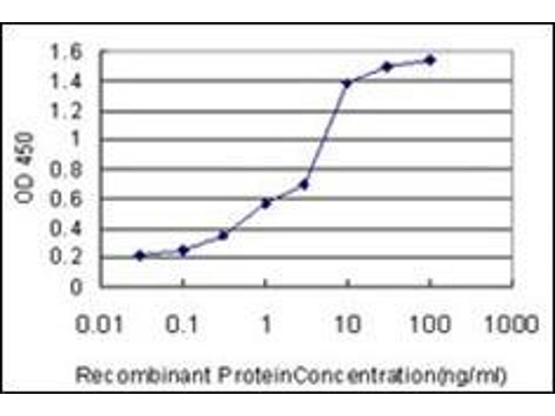 ELISA image for anti-Hydroxyacyl-CoA Dehydrogenase (HADH) (AA 205-315) antibody (ABIN782407)