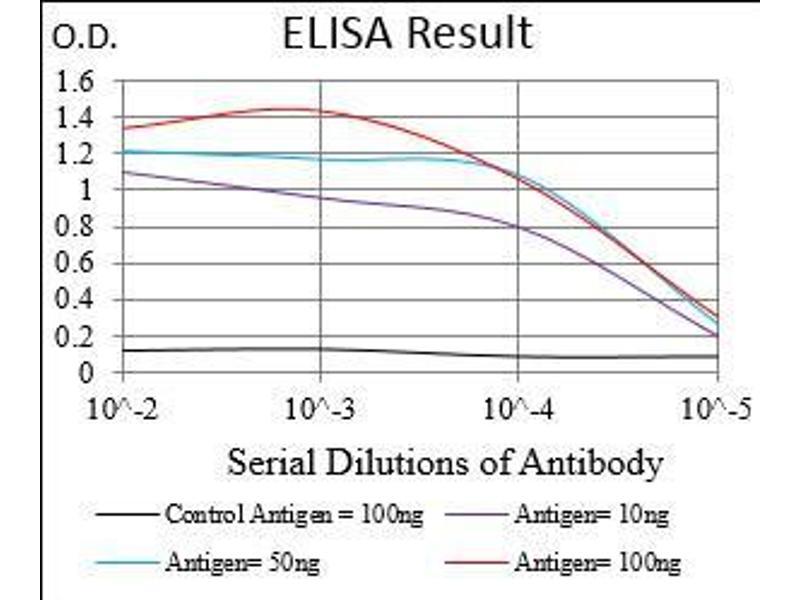 ELISA image for anti-Colony Stimulating Factor 1 Receptor (CSF1R) (AA 344-497) antibody (ABIN1724925)