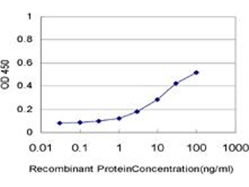 ELISA image for anti-K(lysine) Acetyltransferase 2B (KAT2B) (AA 353-452), (partial) antibody (ABIN563838)