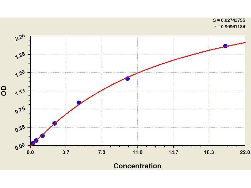 Heme Oxygenase (Decycling) 1 (HMOX1) ELISA Kit (2)