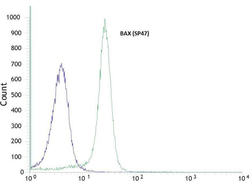 Flow Cytometry (FACS) image for anti-BAX antibody (BCL2-Associated X Protein) (Internal Region) (ABIN1687081)
