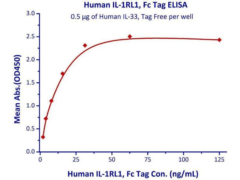 Binding Studies (Bind) image for Interleukin 1 Receptor-Like 1 (IL1RL1) (AA 19-328) (Active) protein (Fc Tag) (ABIN2181368)