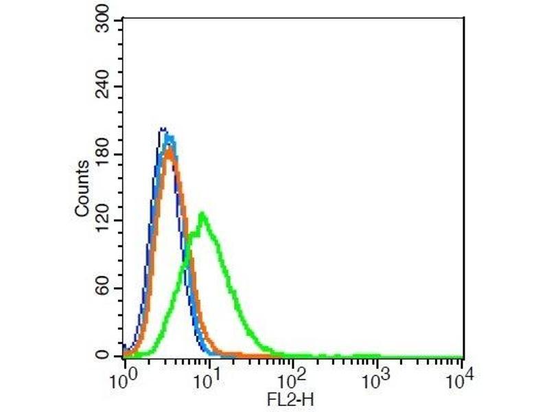Flow Cytometry (FACS) image for anti-Aquaporin 5 (AQP5) (AA 227-265) antibody (ABIN731258)