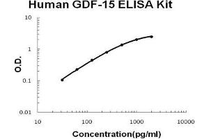 Image no. 1 for Growth Differentiation Factor 15 (GDF15) ELISA Kit (ABIN1672794)