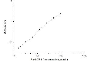 Image no. 1 for Nuclear RNA Export Factor 1 (NXF1) ELISA Kit (ABIN1116234)
