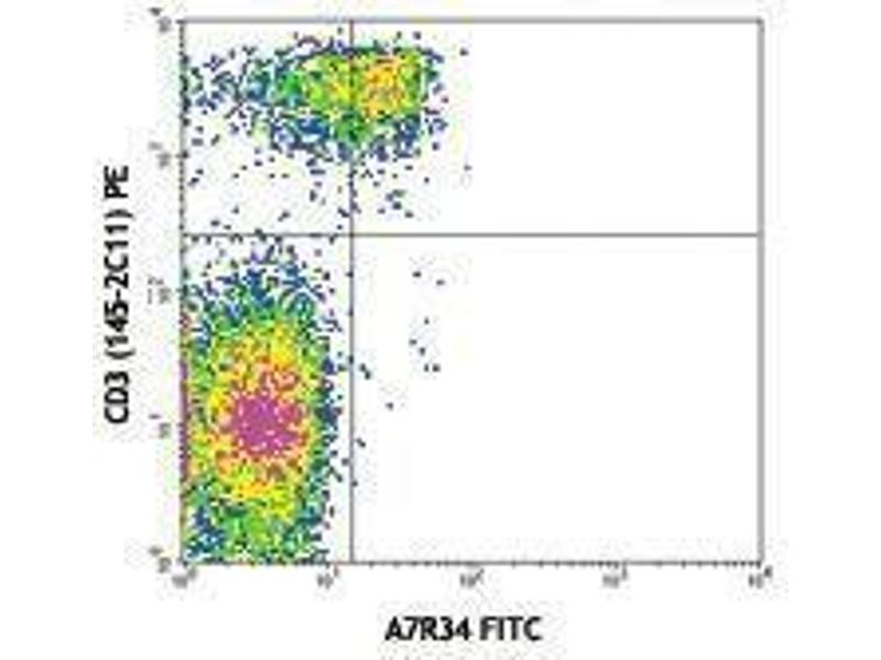 Flow Cytometry (FACS) image for anti-IL7R antibody (Interleukin 7 Receptor)  (FITC) (ABIN2661499)