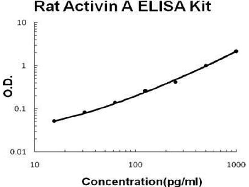 Inhibin, beta A (INHBA) ELISA Kit