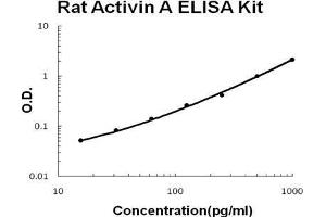 ELISA image for Inhibin, beta A (INHBA) ELISA Kit (ABIN411256)
