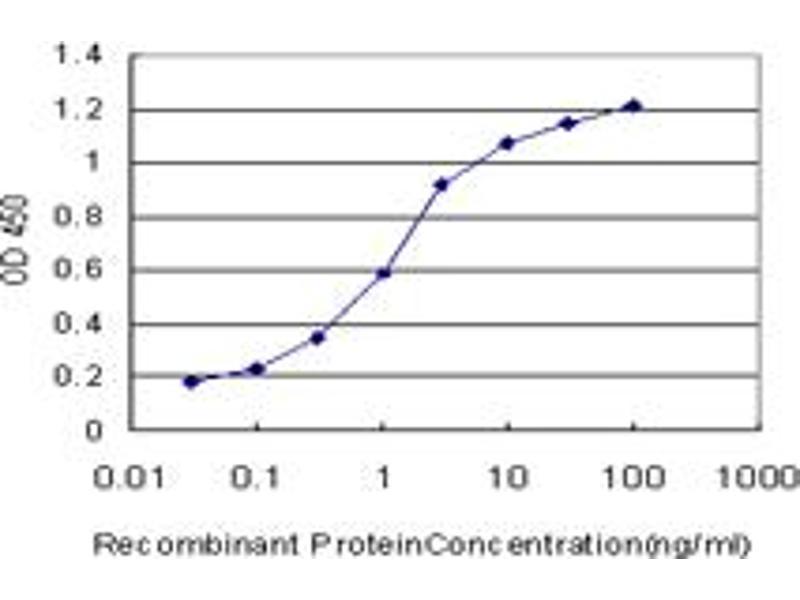 ELISA image for anti-Prolactin antibody (PRL) (AA 29-227) (ABIN948326)