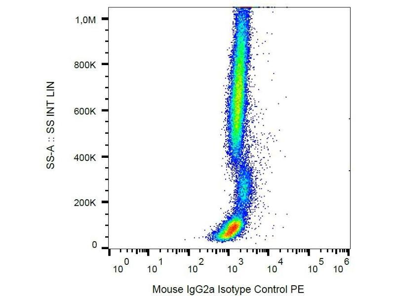 Flow Cytometry (FACS) image for Mouse Immunoglobulin G2a (IgG2a) isotype control (APC) (ABIN2749153)